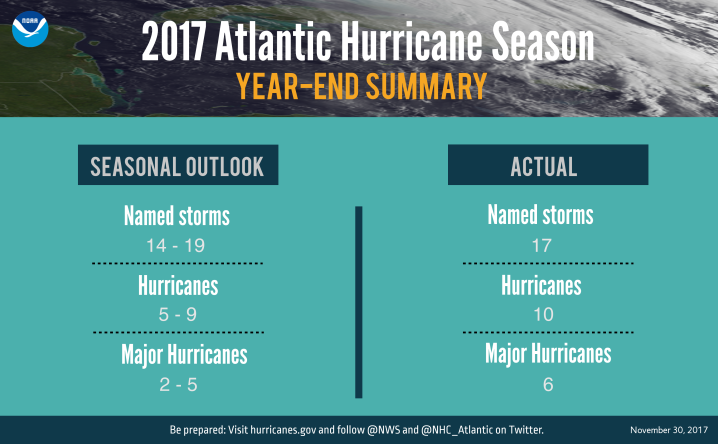 2017 Hurricane season summary